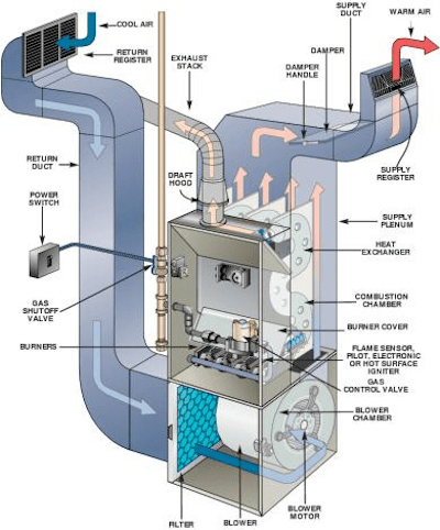 How Does My Furnace Work? | Climate Control