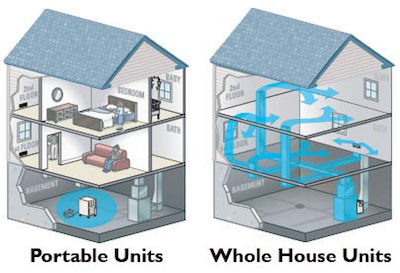Benefits Of Whole Home Dehumidifiers In Lexington Houses